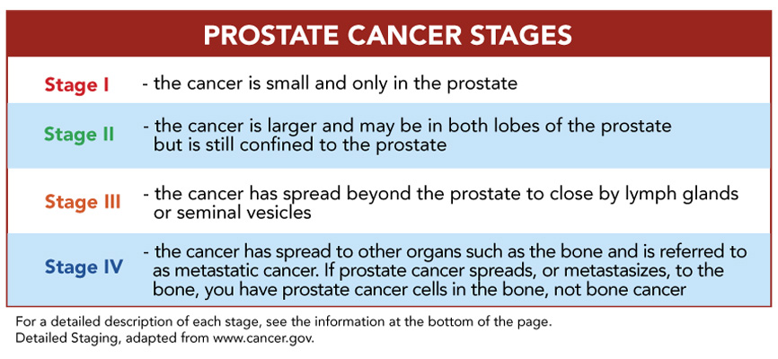 cancer prostate pt2c